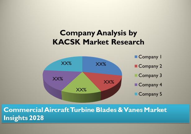 Commercial Aircraft Turbine Blades & Vanes Market Insights 2028