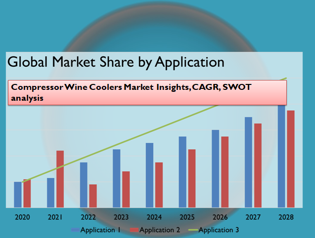 Compressor Wine Coolers Market Insights, CAGR, SWOT analysis
