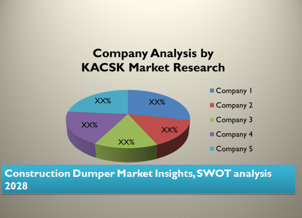 Construction Dumper Market Insights, SWOT analysis 2028