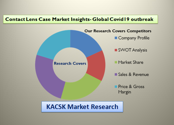 Contact Lens Case Market Insights- Global Covid19 outbreak