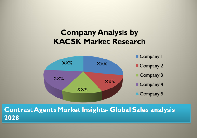 Contrast Agents Market Insights- Global Sales analysis 2028