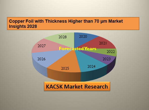 Copper Foil with Thickness Higher than 70 μm Market Insights 2028
