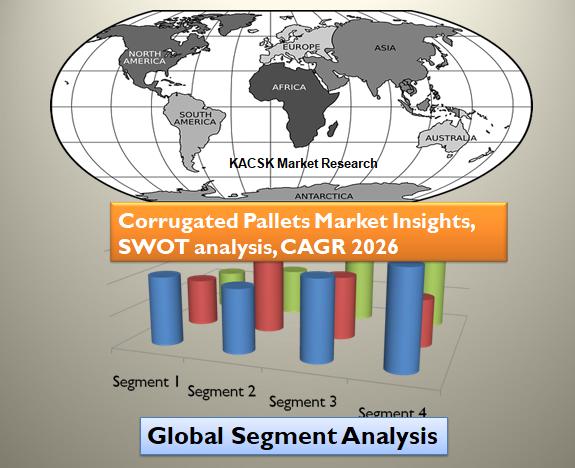 Corrugated Pallets Market Insights, SWOT analysis, CAGR 2026