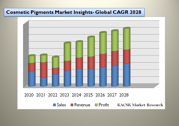 Cosmetic Pigments Market Insights- Global CAGR 2028