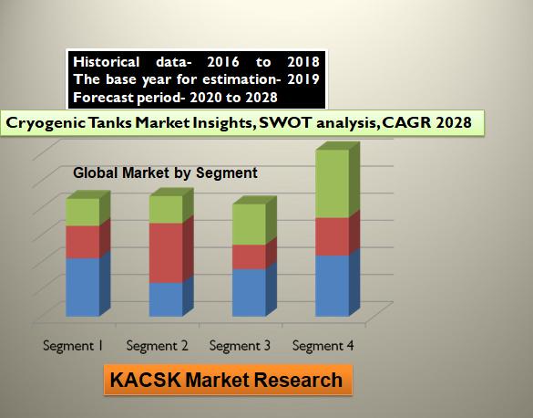 Cryogenic Tanks Market Insights, SWOT analysis, CAGR 2028