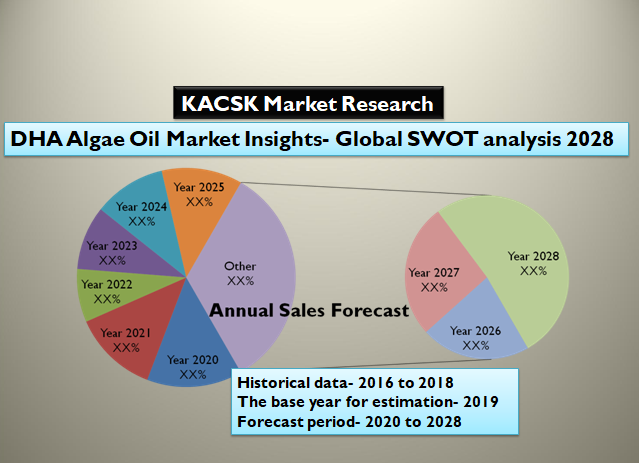 DHA Algae Oil Market Insights- Global SWOT analysis 2028