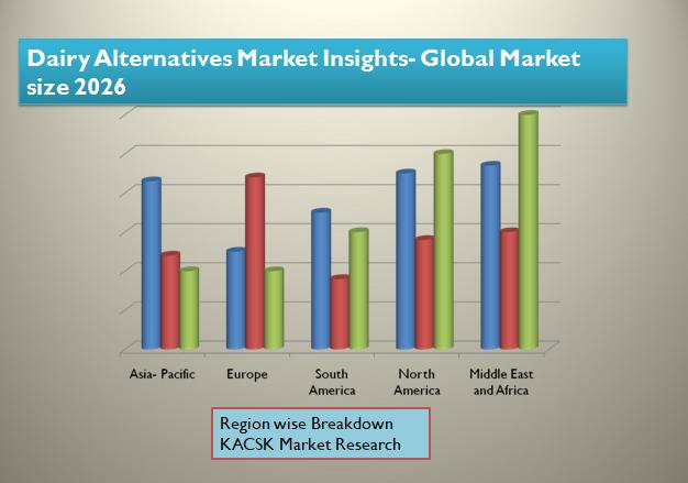 Dairy Alternatives Market Insights- Global Market size 2026