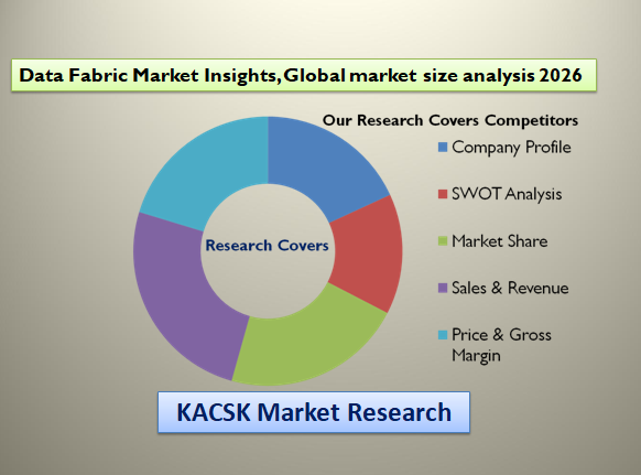 Data Fabric Market Insights, Global market size analysis 2026