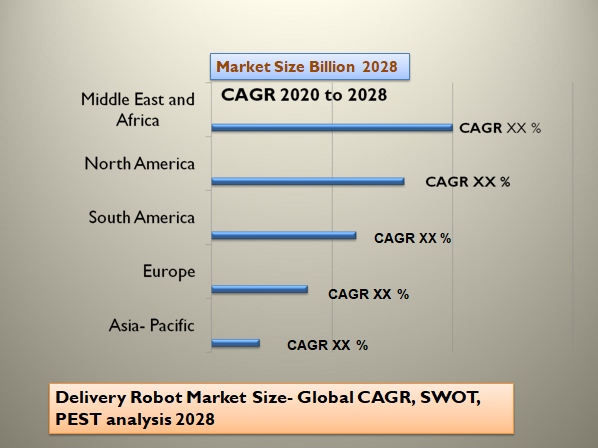 Delivery Robot Market Size- Global CAGR, SWOT, PEST analysis 2028