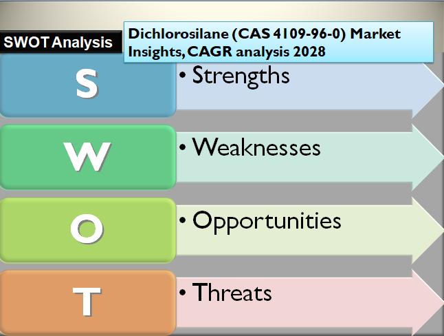 Dichlorosilane (CAS 4109-96-0) Market Insights, CAGR analysis 2028