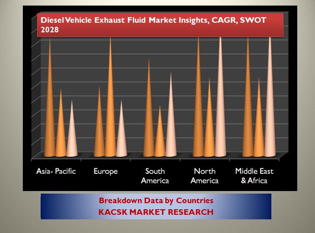 Diesel Vehicle Exhaust Fluid Market Insights, CAGR, SWOT 2028
