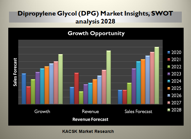 Dipropylene Glycol (DPG) Market Insights, SWOT analysis 2028