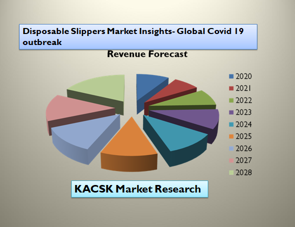 Disposable Slippers Market Insights- Global Covid 19 outbreak
