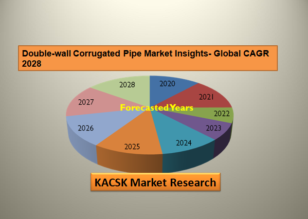 Double-wall Corrugated Pipe Market Insights- Global CAGR 2028