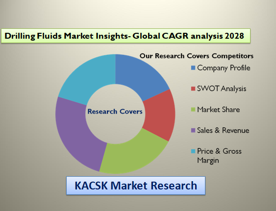 Drilling Fluids Market Insights- Global CAGR analysis 2028