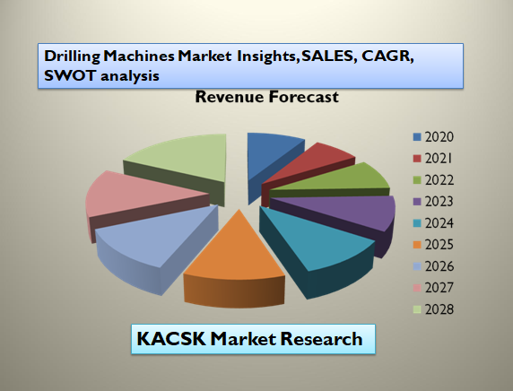 Drilling Machines Market Insights, SALES, CAGR, SWOT analysis