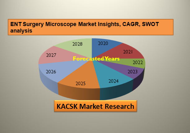 ENT Surgery Microscope Market Insights, CAGR, SWOT analysis