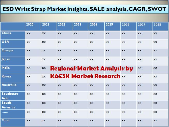 ESD Wrist Strap Market Insights, SALE analysis, CAGR, SWOT