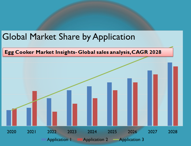 Egg Cooker Market Insights- Global sales analysis, CAGR 2028