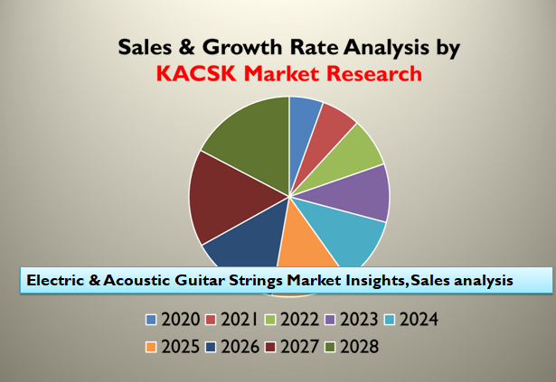 Electric & Acoustic Guitar Strings Market Insights, Sales analysis