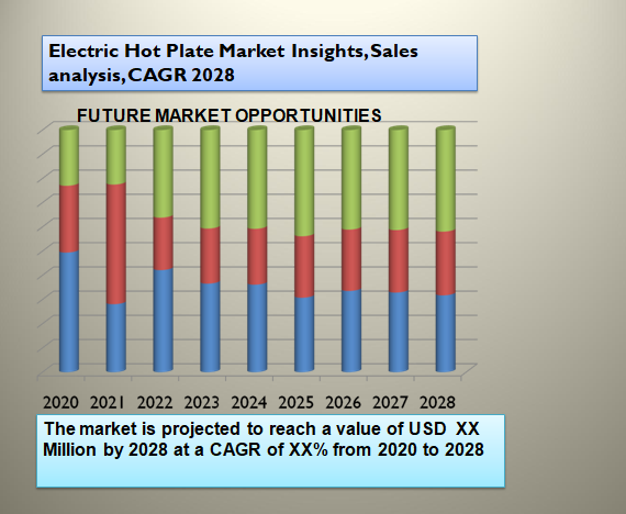 Electric Hot Plate Market Insights, Sales analysis, CAGR 2028