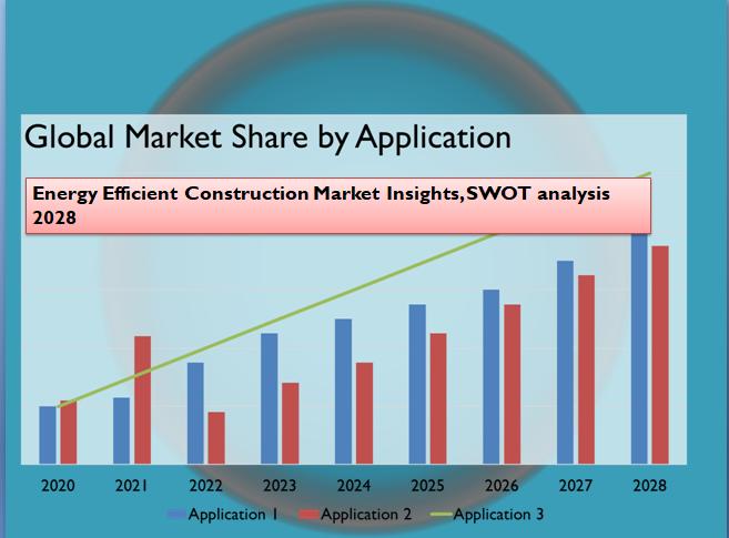 Energy Efficient Construction Market Insights, SWOT analysis 2028