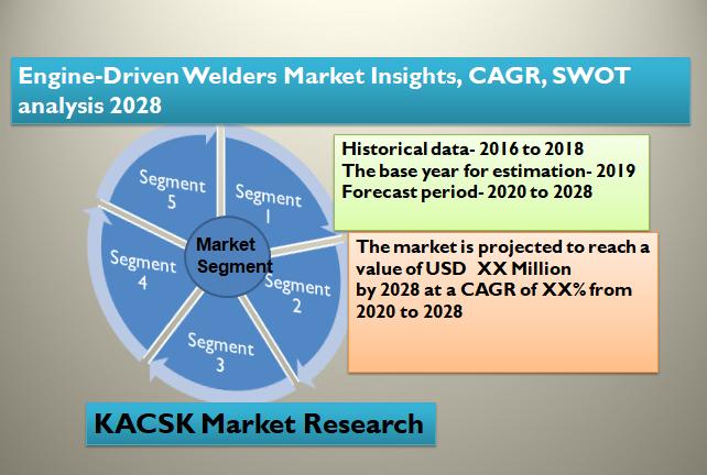 Engine-Driven Welders Market Insights, CAGR, SWOT analysis 2028