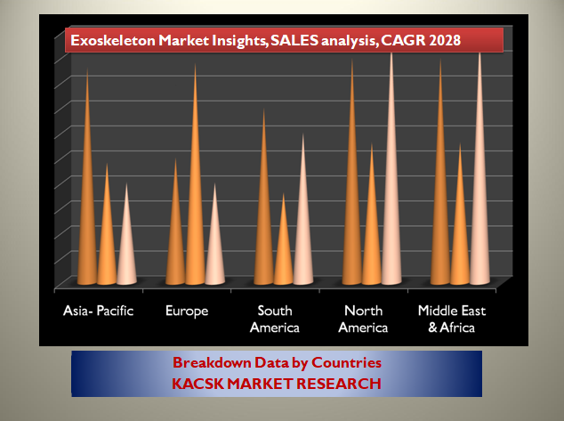 Exoskeleton Market Insights, SALES analysis, CAGR 2028