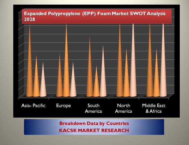 Expanded Polypropylene (EPP) Foam Market SWOT Analysis 2028