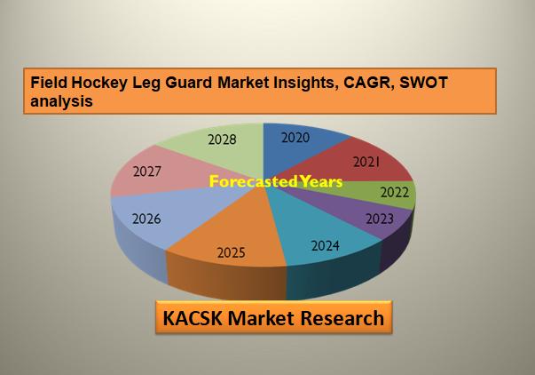 Field Hockey Leg Guard Market Insights, CAGR, SWOT analysis