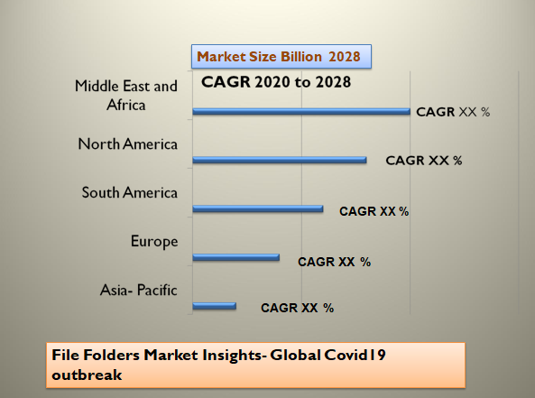 File Folders Market Insights- Global Covid19 outbreak