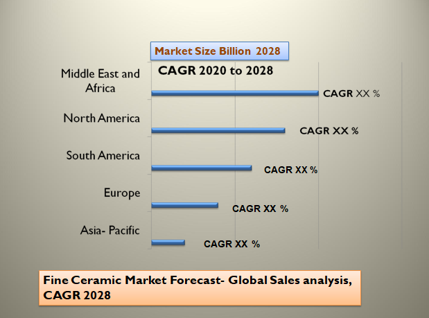 Fine Ceramic Market Forecast- Global Sales analysis, CAGR 2028