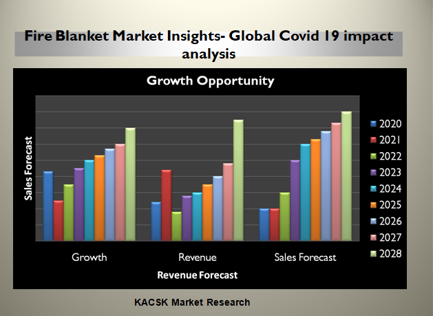 Fire Blanket Market Insights- Global Covid 19 impact analysis