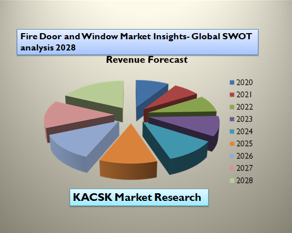 Fire Door and Window Market Insights- Global SWOT analysis 2028