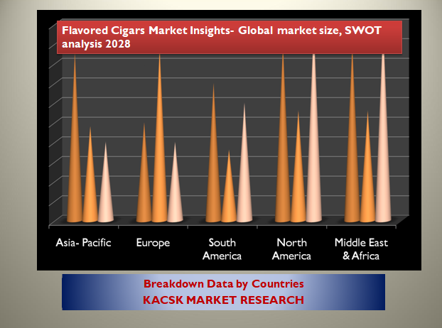 Flavored Cigars Market Insights- Global market size, SWOT analysis 2028