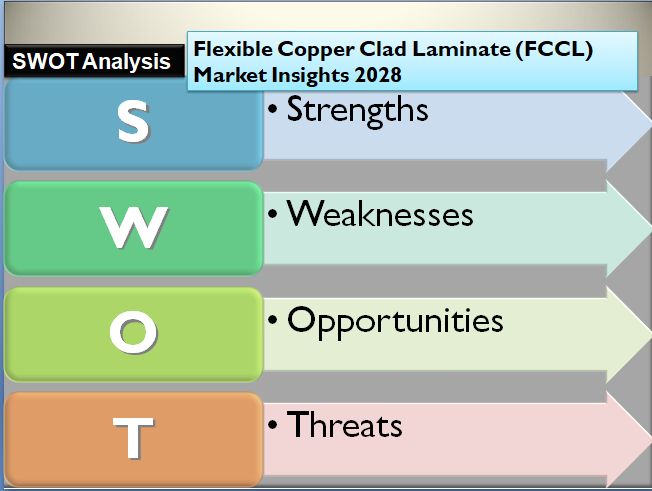 Flexible Copper Clad Laminate (FCCL) Market Insights 2028
