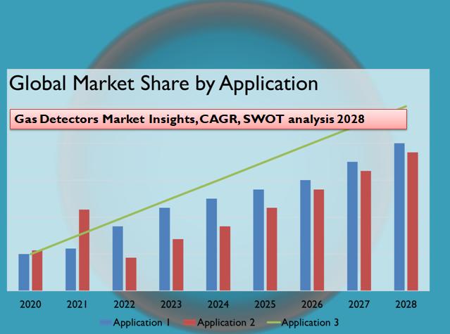 Gas Detectors Market Insights, CAGR, SWOT analysis 2028