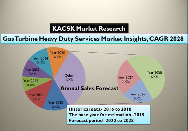Gas Turbine Heavy Duty Services Market Insights, CAGR 2028