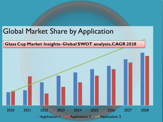 Glass Cup Market Insights- Global SWOT analysis, CAGR 2028