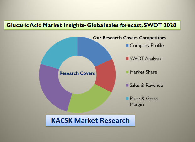 Glucaric Acid Market Insights- Global sales forecast, SWOT 2028