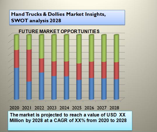 Hand Trucks & Dollies Market Insights, SWOT analysis 2028