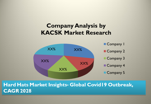 Hard Hats Market Insights- Global Covid19 Outbreak, CAGR 2028