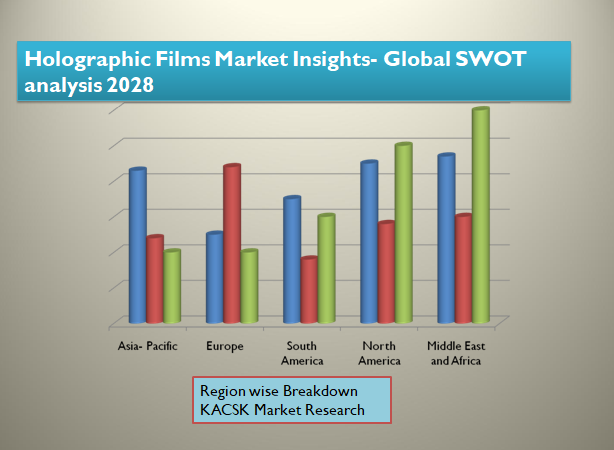 Holographic Films Market Insights- Global SWOT analysis 2028