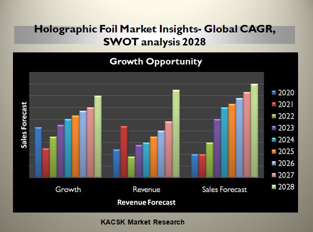 Holographic Foil Market Insights- Global CAGR, SWOT analysis 2028