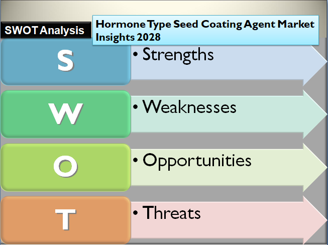 Hormone Type Seed Coating Agent Market Insights 2028