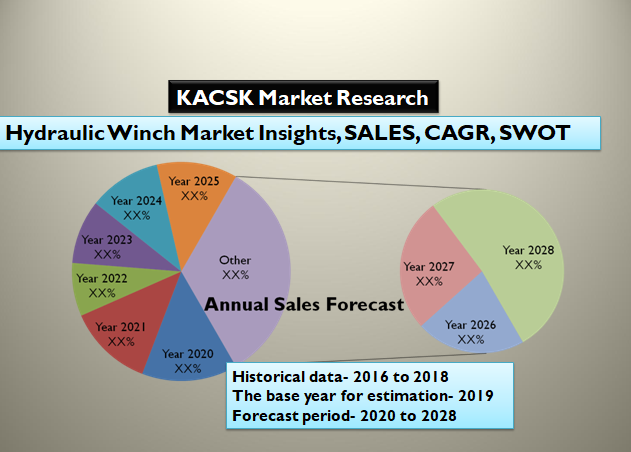 Hydraulic Winch Market Insights, SALES, CAGR, SWOT analysis