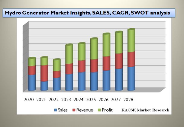 Hydro Generator Market Insights, SALES, CAGR, SWOT analysis