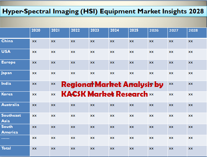 Hyper-Spectral Imaging (HSI) Equipment Market Insights 2028