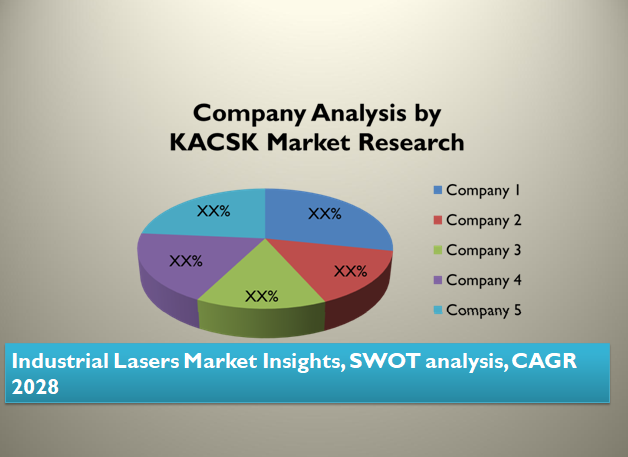 Industrial Lasers Market Insights, SWOT analysis, CAGR 2028