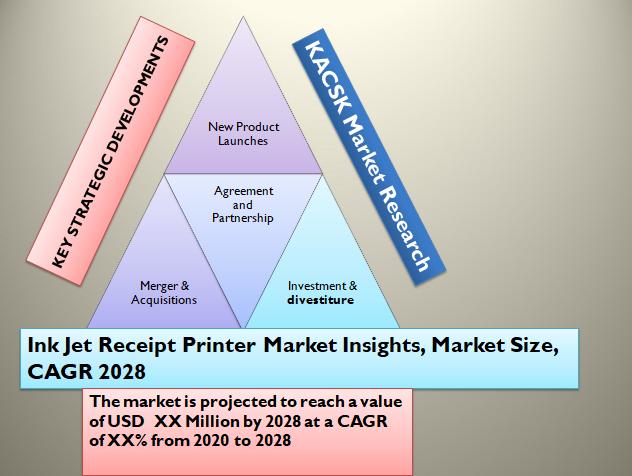 Ink Jet Receipt Printer Market Insights, Market Size, CAGR 2028